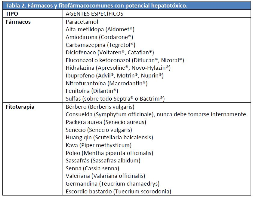farmacos hepatitis