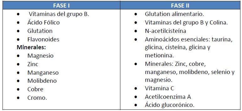 sustancias mejorar funcion hepatica